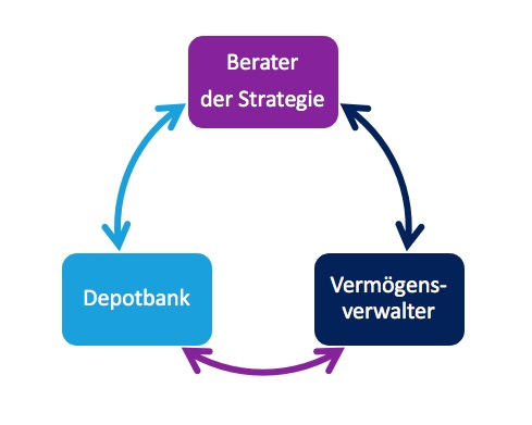 Prozesskreis B